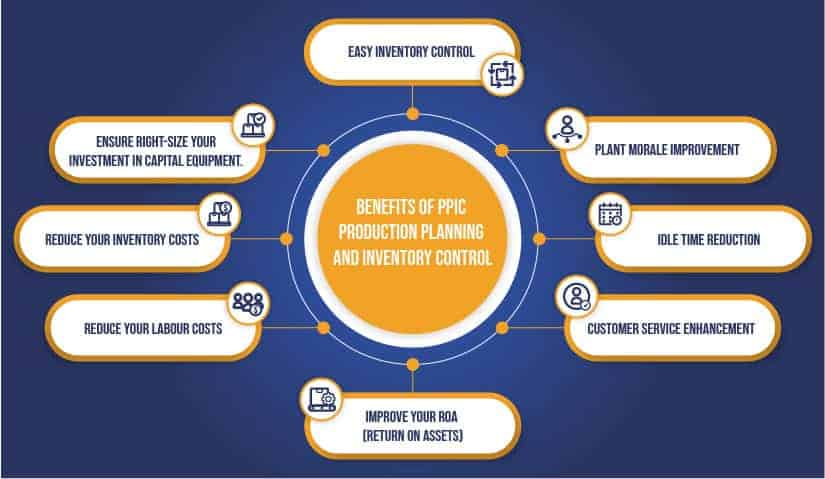 Benefits of PPIC Production Planning and Inventory Control